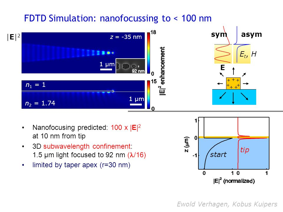 FDTD Simulation: nanofocussing to < 100 nm