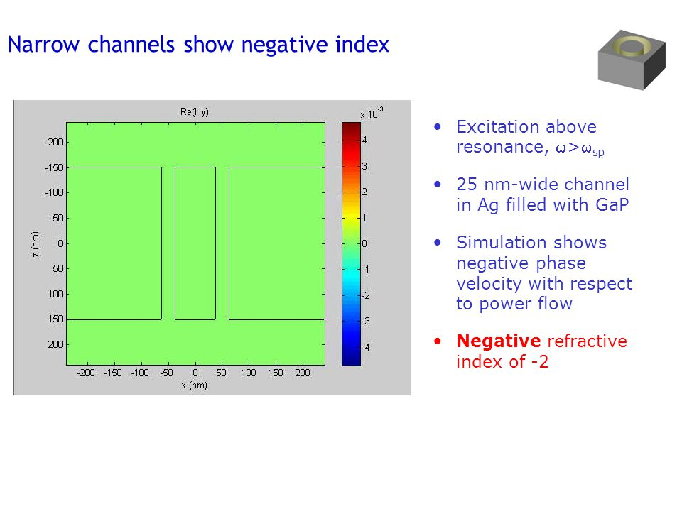 Narrow channels show negative index