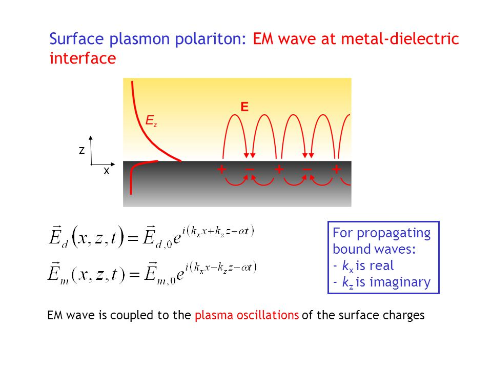 Surface plasmon polariton: EM wave at metal-dielectric interface