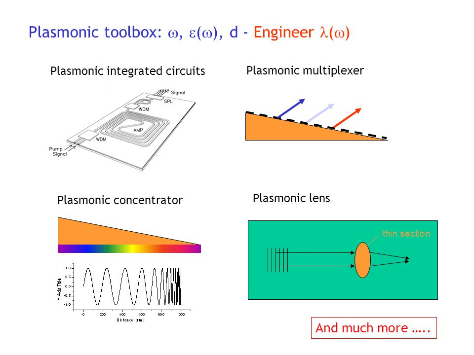 Plasmonic toolbox: , (), d - Engineer ()