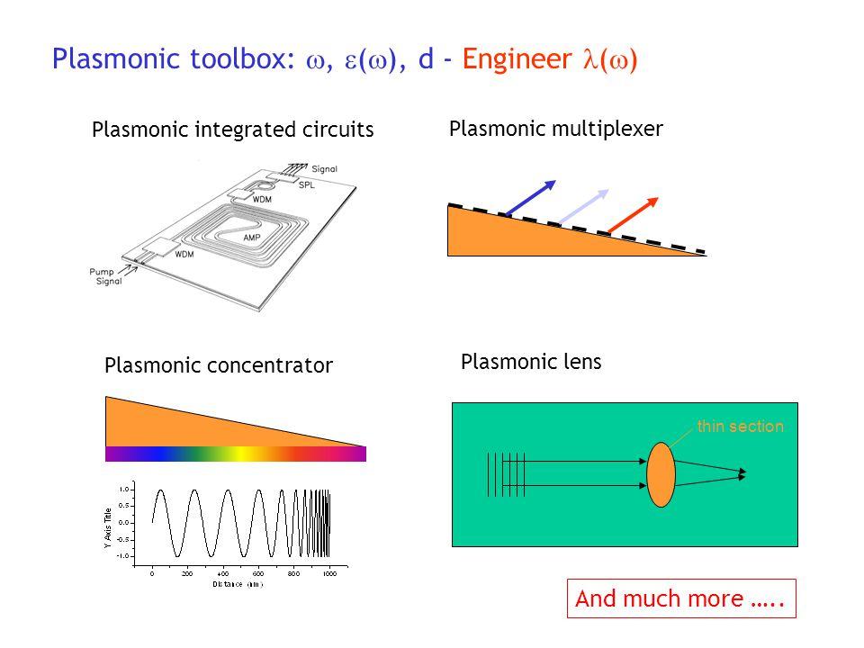 Plasmonic toolbox: , (), d - Engineer ()