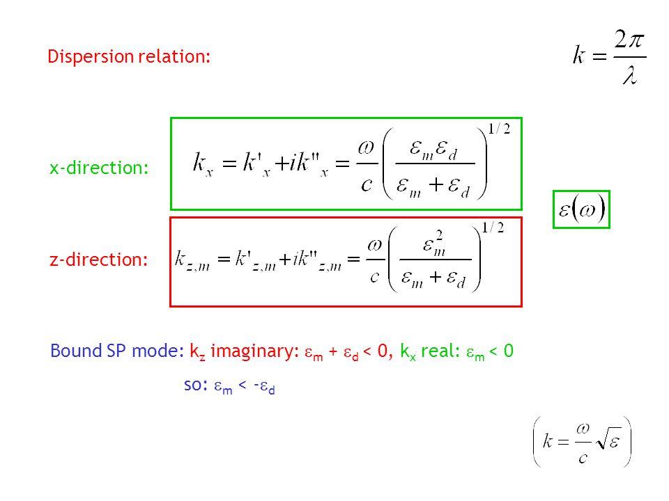 Dispersion relation: x-direction: z-direction: Bound SP mode: kz imaginary: em + ed < 0, kx real: m < 0.