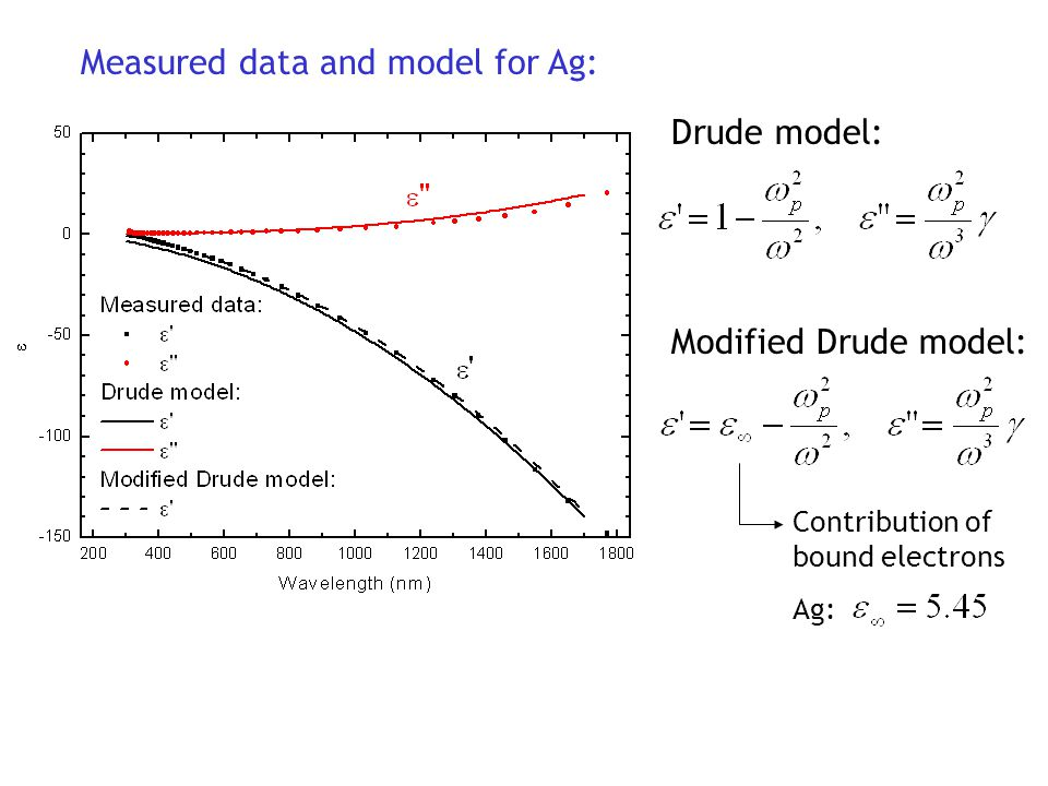 Measured data and model for Ag: