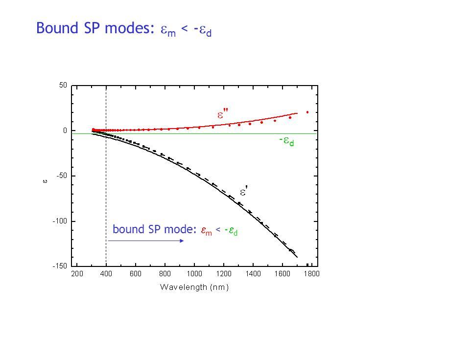 Bound SP modes: m < -d