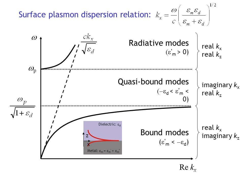 Surface plasmon dispersion relation: