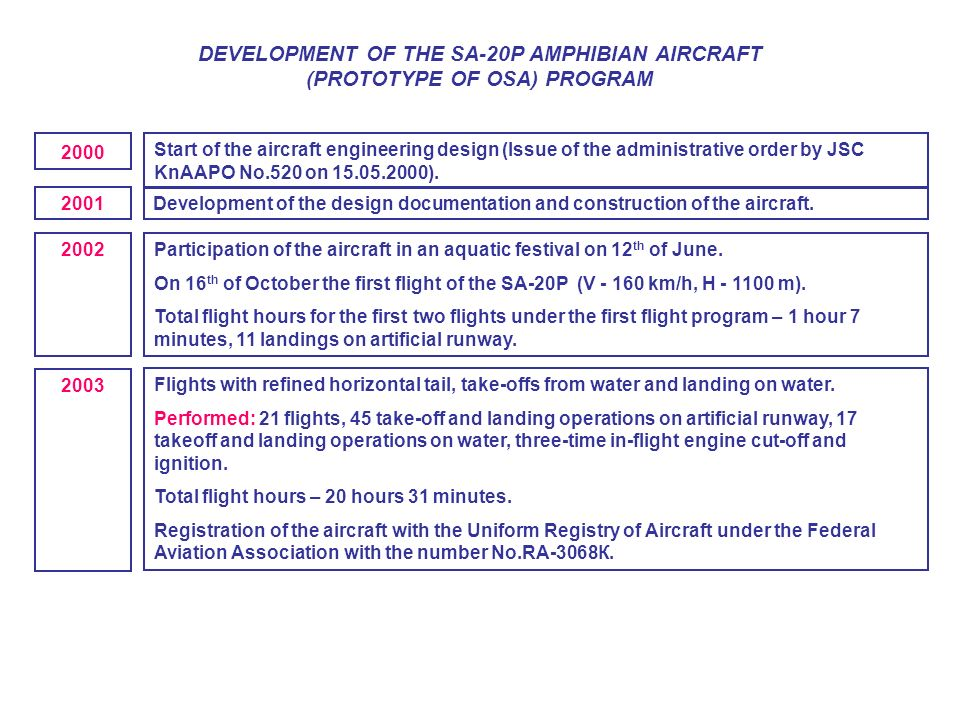 DEVELOPMENT OF THE SА-20P AMPHIBIAN AIRCRAFT (PROTOTYPE OF OSA) PROGRAM