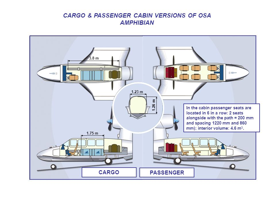 CARGO & PASSENGER CABIN VERSIONS OF OSA AMPHIBIAN