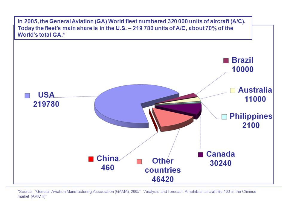 In 2005, the General Aviation (GA) World fleet numbered 320 000 units of aircraft (A/C). Today the fleet's main share is in the U.S. – 219 780 units of A/C, about 70% of the World's total GA.*