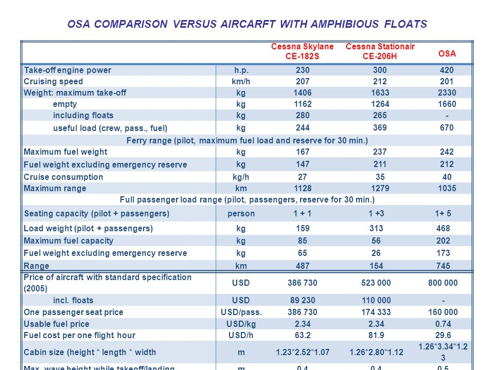 OSA COMPARISON VERSUS AIRCARFT WITH AMPHIBIOUS FLOATS