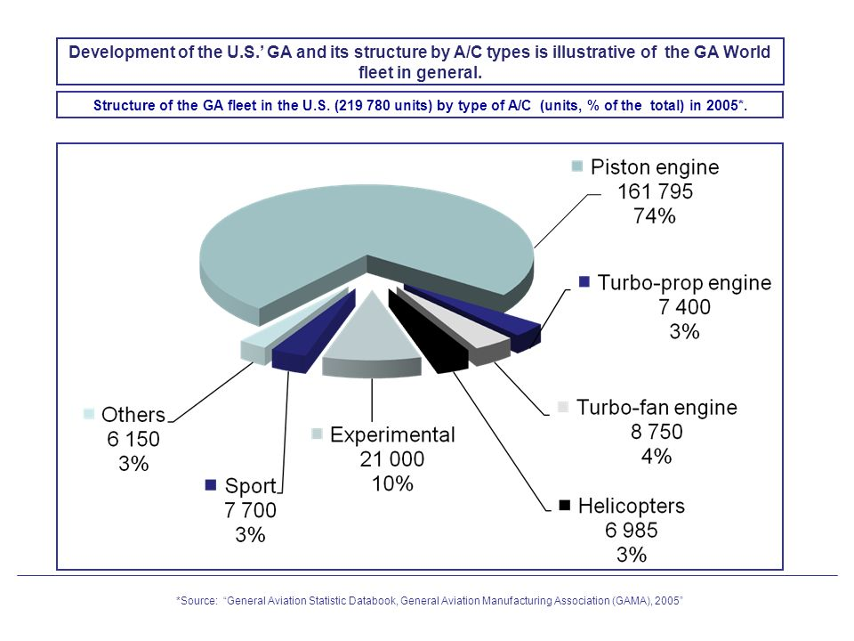 Development of the U.S.' GA and its structure by A/C types is illustrative of the GA World fleet in general.