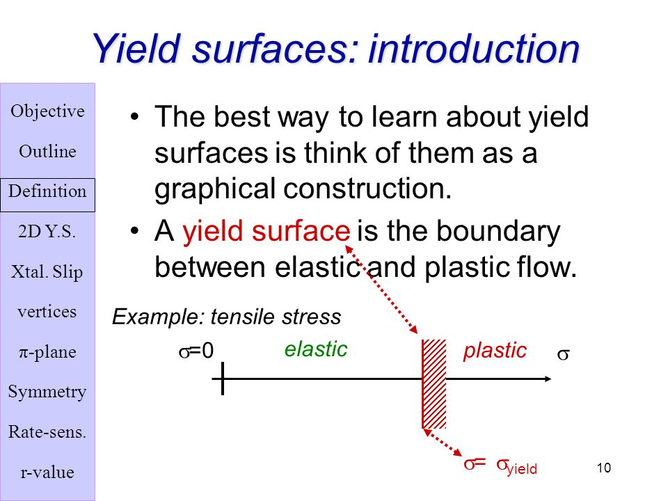 Yield surfaces: introduction