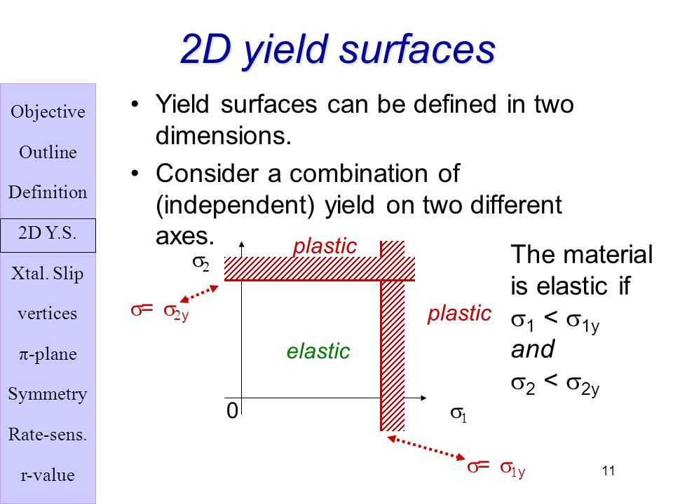 2D yield surfaces Yield surfaces can be defined in two dimensions.