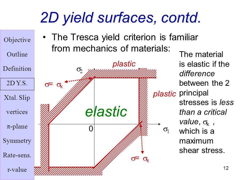 2D yield surfaces, contd. elastic