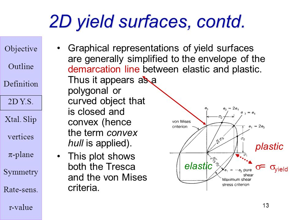2D yield surfaces, contd.