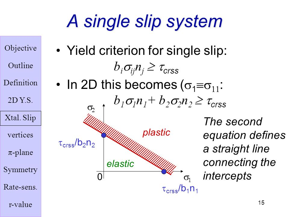 A single slip system Yield criterion for single slip: bisijnj  tcrss