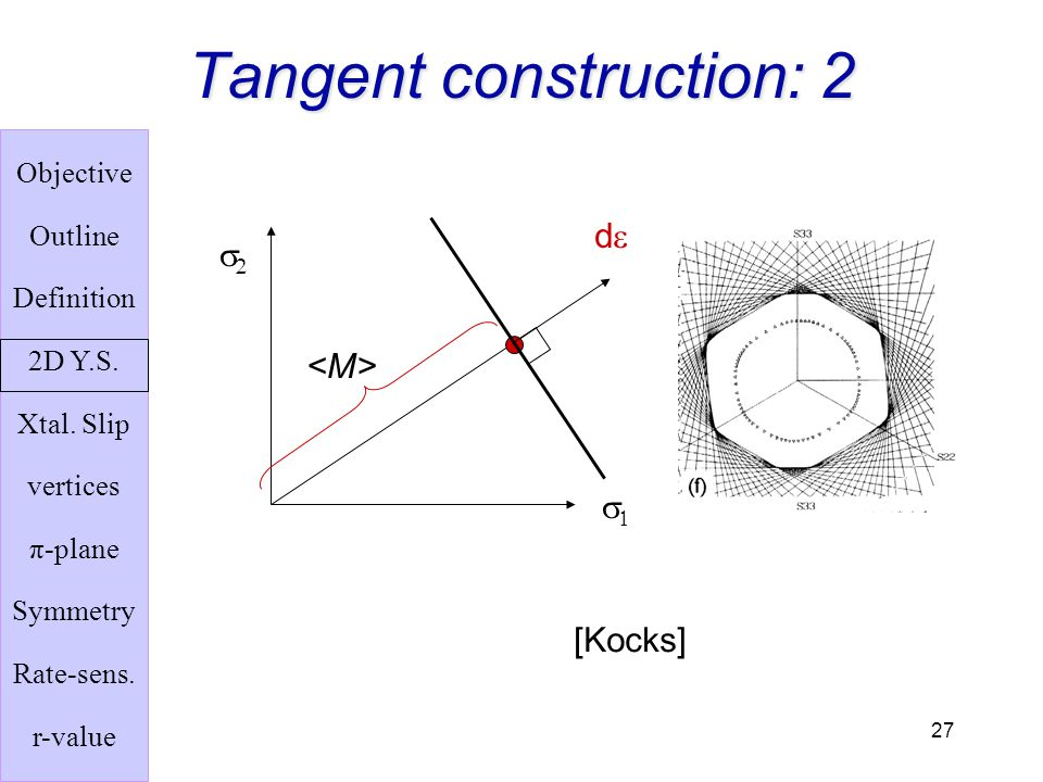 Tangent construction: 2