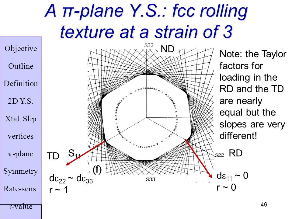 A π-plane Y.S.: fcc rolling texture at a strain of 3