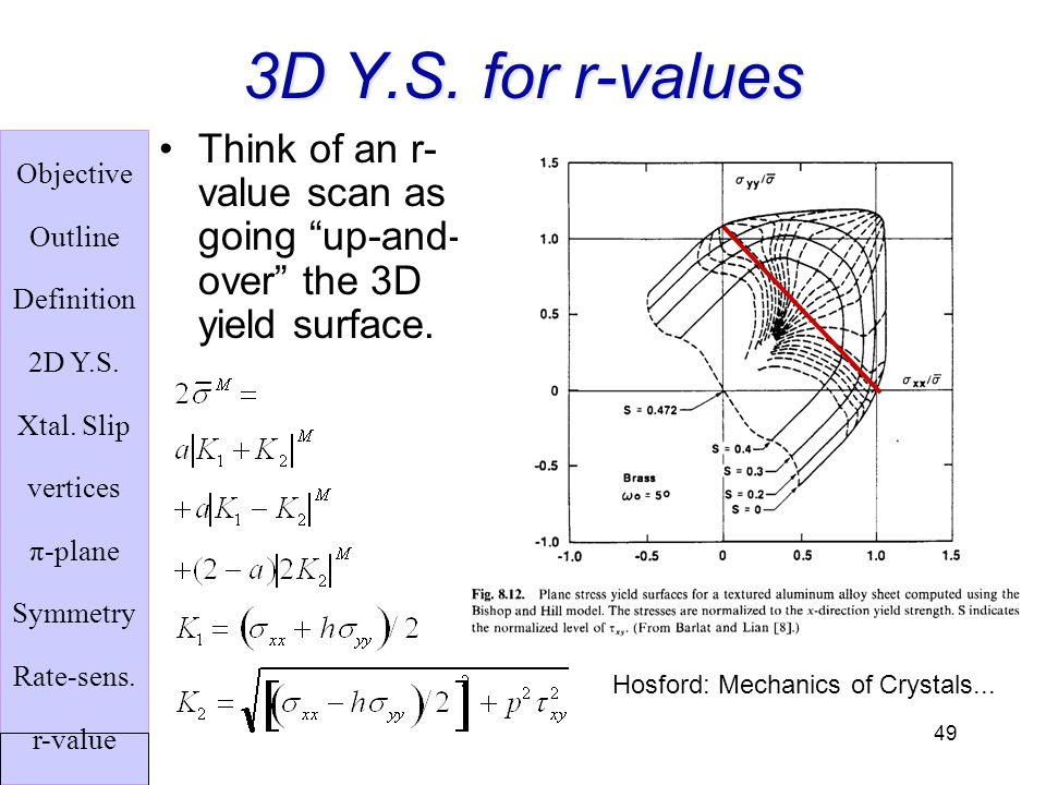 3D Y.S. for r-values Think of an r-value scan as going up-and-over the 3D yield surface.