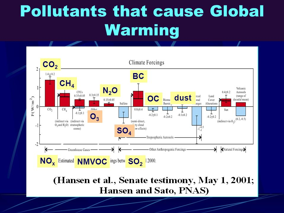 Pollutants that cause Global Warming