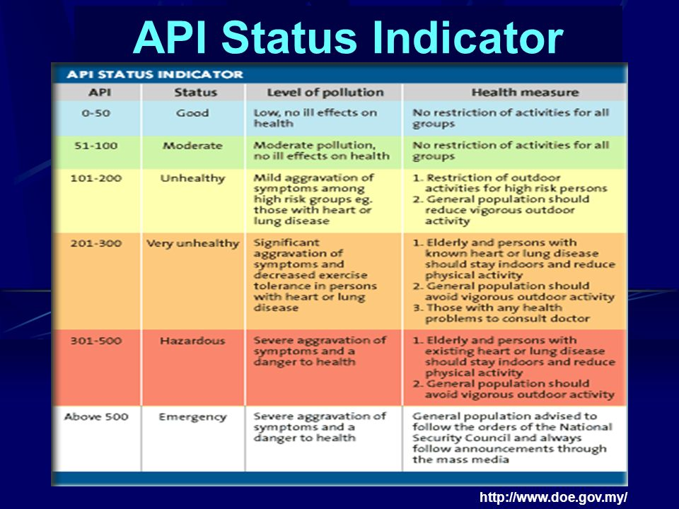 API Status Indicator http://www.doe.gov.my/