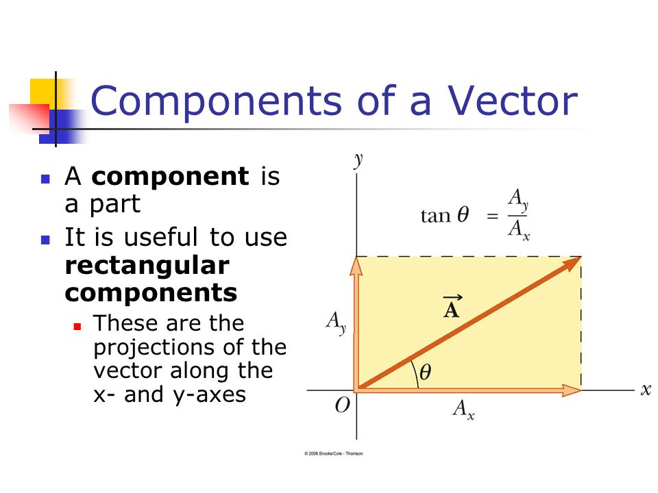 Components of a Vector A component is a part