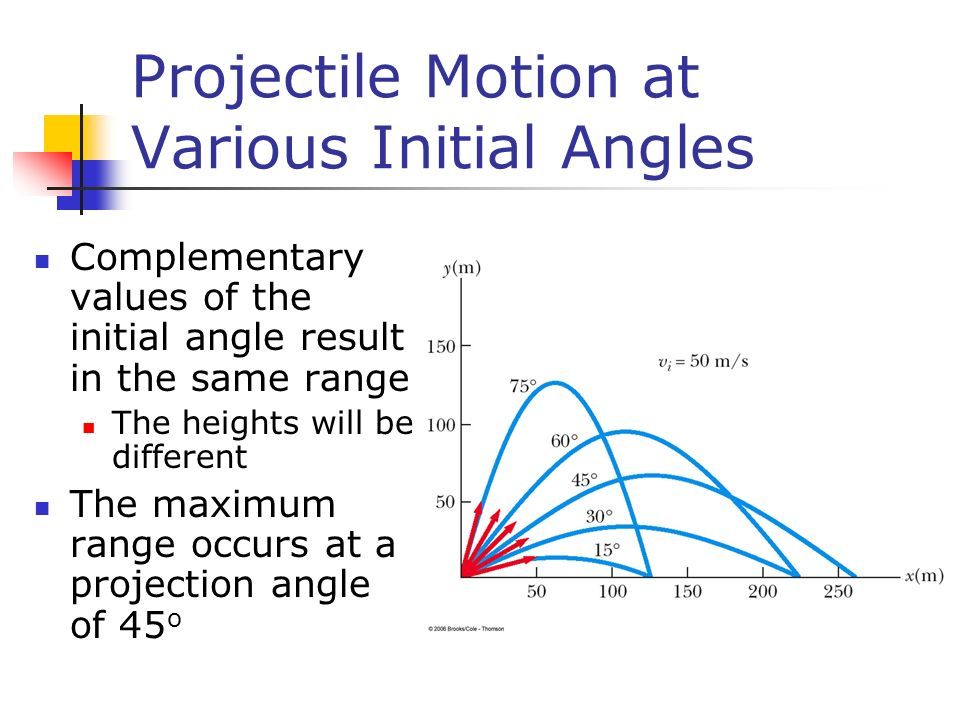 Projectile Motion at Various Initial Angles