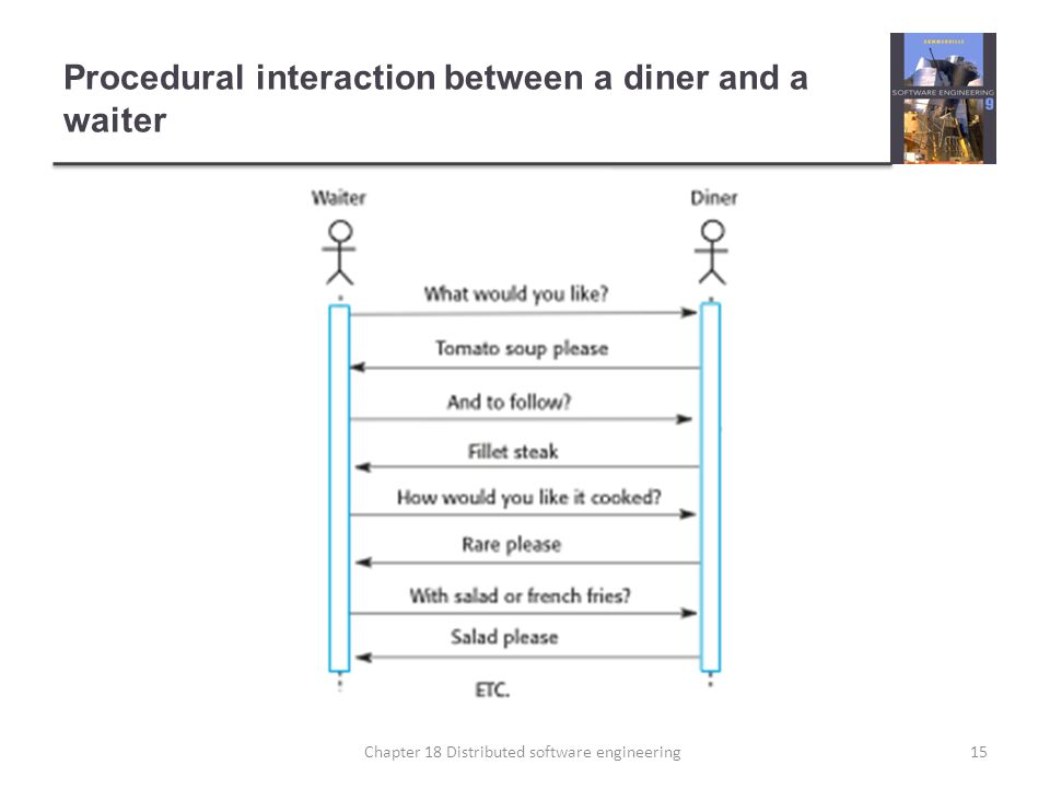 Procedural interaction between a diner and a waiter