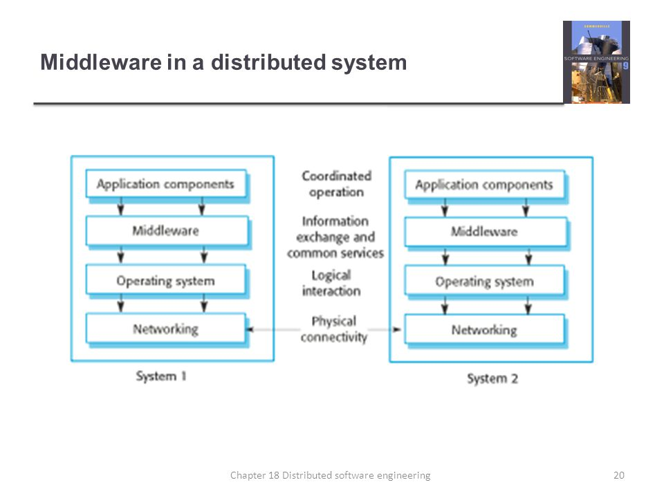 Middleware in a distributed system