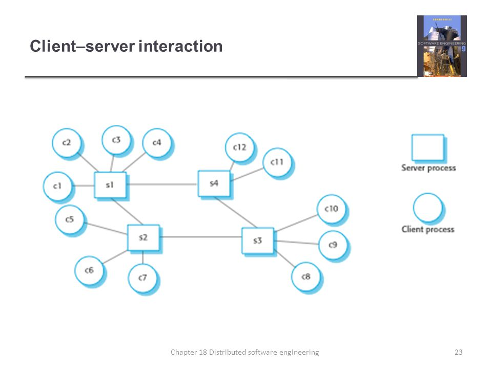 Client–server interaction