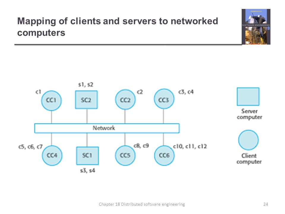 Mapping of clients and servers to networked computers
