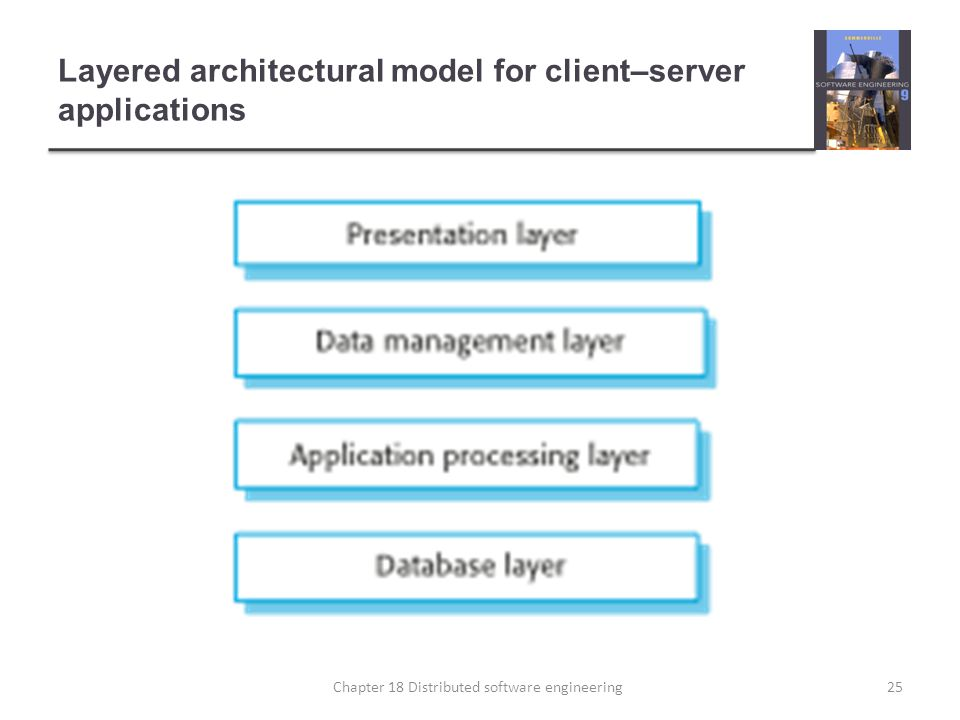 Layered architectural model for client–server applications