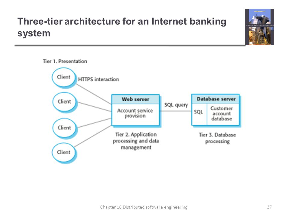 Three-tier architecture for an Internet banking system