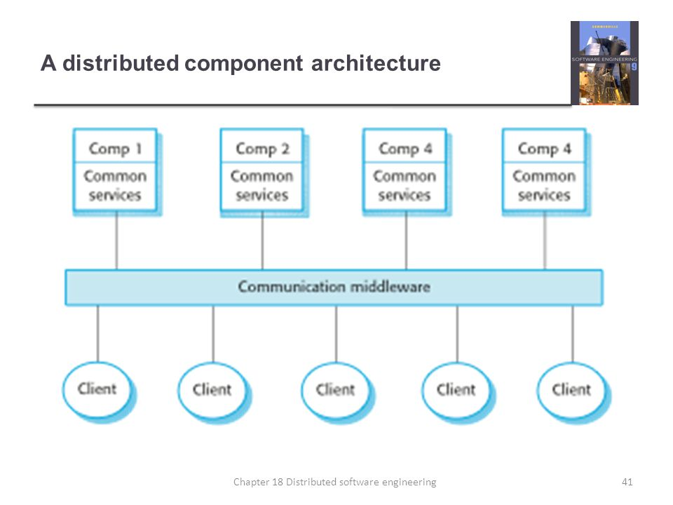 A distributed component architecture