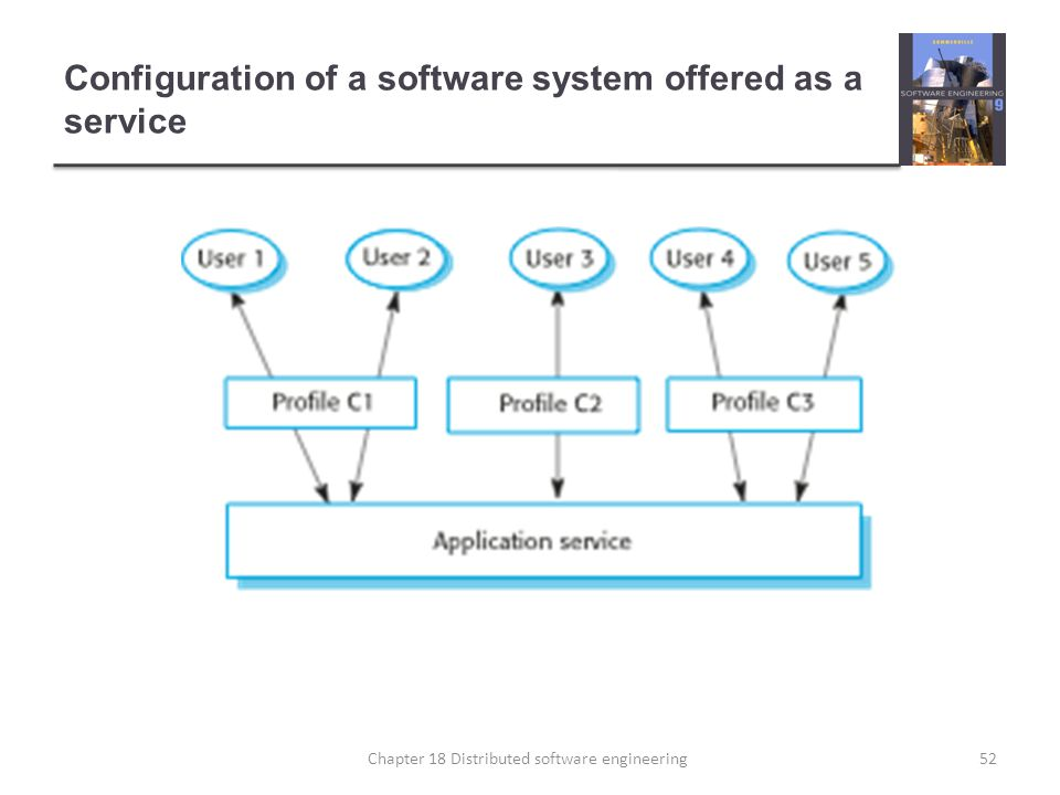 Configuration of a software system offered as a service