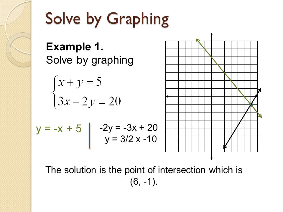 The solution is the point of intersection which is (6, -1).