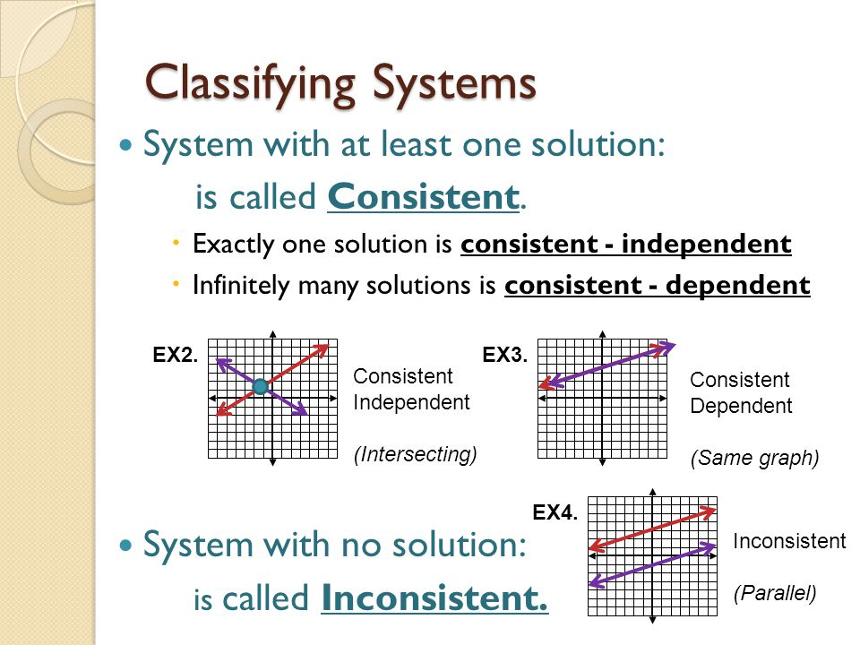 Classifying Systems System with at least one solution: