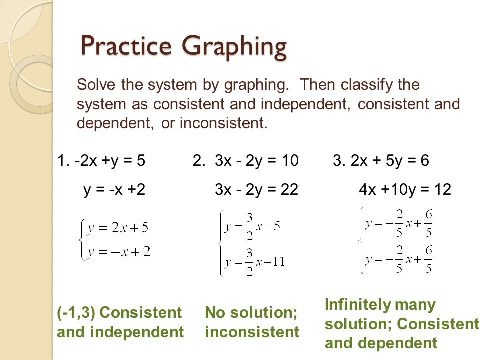 Practice Graphing Solve the system by graphing. Then classify the system as consistent and independent, consistent and dependent, or inconsistent.