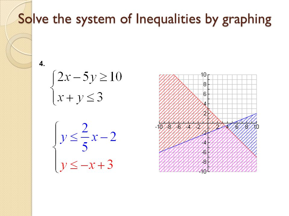 Solve the system of Inequalities by graphing