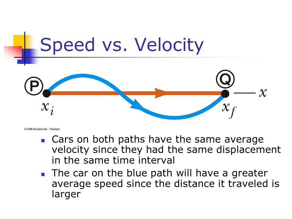 Speed vs. Velocity Cars on both paths have the same average velocity since they had the same displacement in the same time interval.