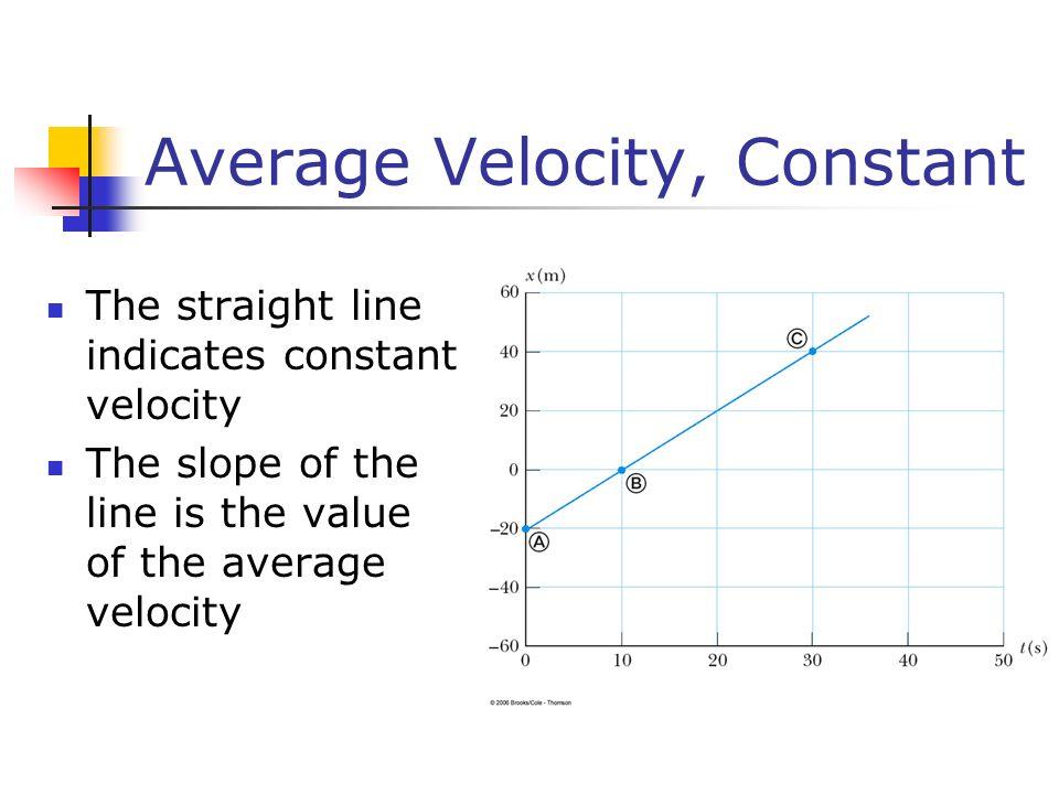 Average Velocity, Constant