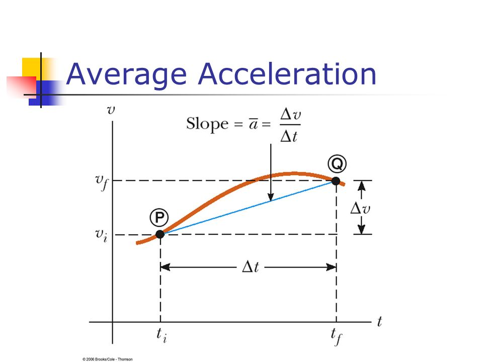 Average Acceleration