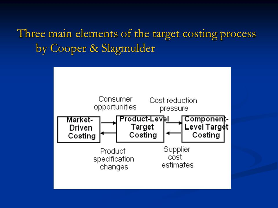 Three main elements of the target costing process by Cooper & Slagmulder
