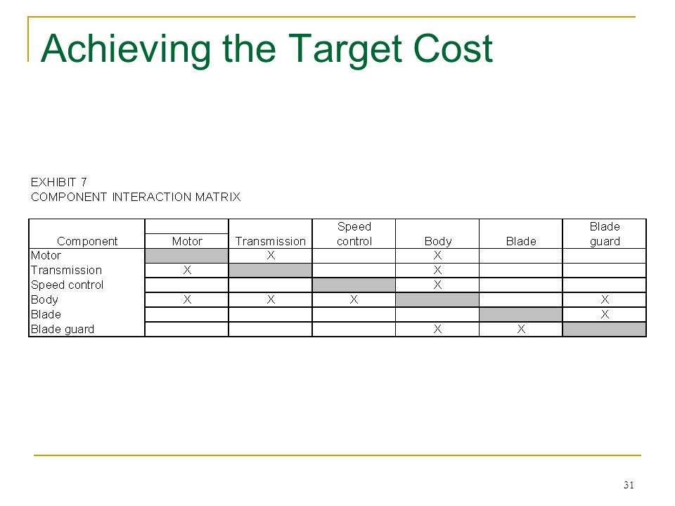 Achieving the Target Cost