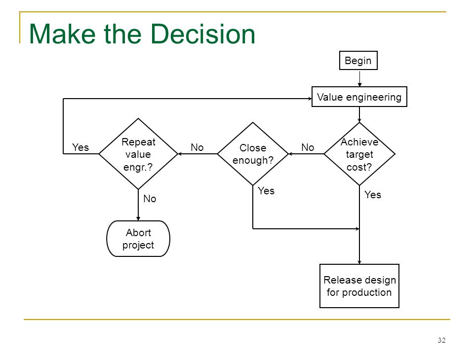 Make the Decision Begin Value engineering Repeat value engr. Close