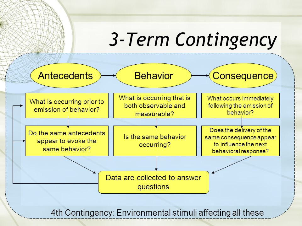 3-Term Contingency Antecedents Behavior Consequence