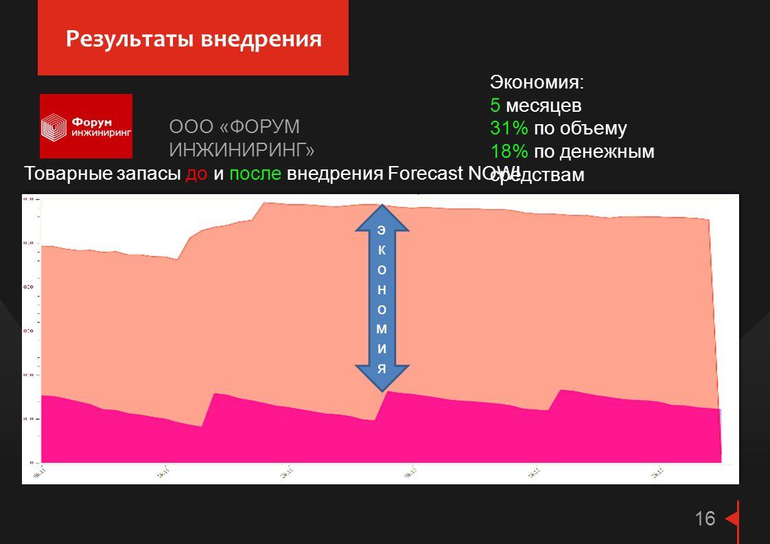 Результаты внедрения 16 Экономия: 5 месяцев 31% по объему