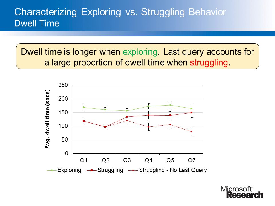 Characterizing Exploring vs. Struggling Behavior Dwell Time
