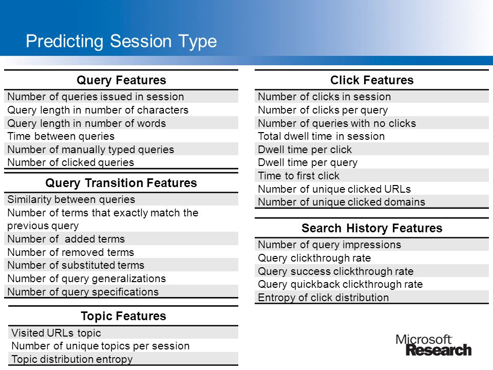 Predicting Session Type