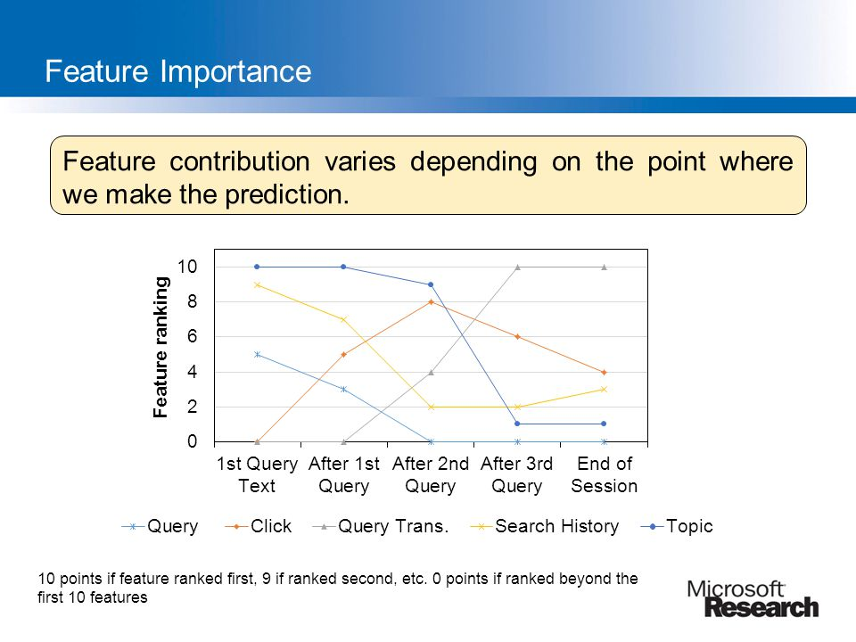 Feature Importance Feature contribution varies depending on the point where we make the prediction.