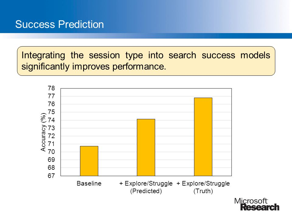 Success Prediction Integrating the session type into search success models significantly improves performance.